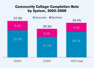 Completion-Day-1-Community-College-Completion-Rate-by-System-2002-2008